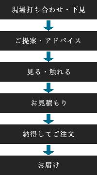 現場打ち合わせ・下見→ご提案・アドバイス→見る・触れる→お見積もり→納得してご注文→お届け